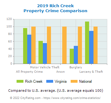 Rich Creek Property Crime vs. State and National Comparison