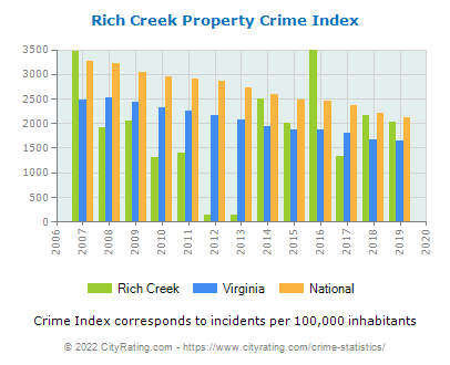 Rich Creek Property Crime vs. State and National Per Capita