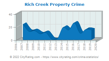 Rich Creek Property Crime