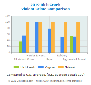 Rich Creek Violent Crime vs. State and National Comparison