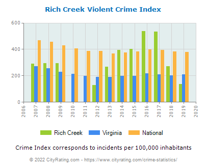 Rich Creek Violent Crime vs. State and National Per Capita
