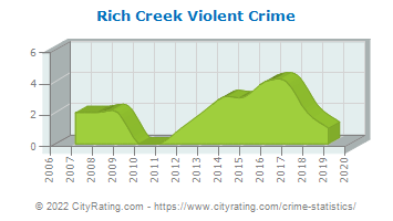 Rich Creek Violent Crime
