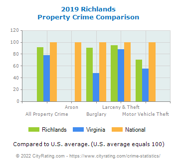 Richlands Property Crime vs. State and National Comparison