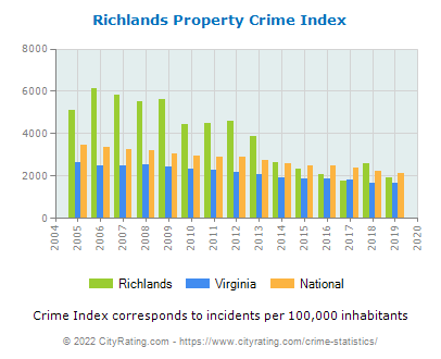 Richlands Property Crime vs. State and National Per Capita