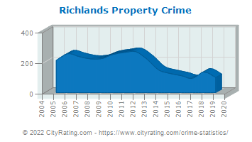 Richlands Property Crime