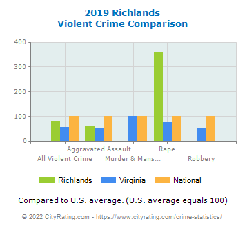 Richlands Violent Crime vs. State and National Comparison