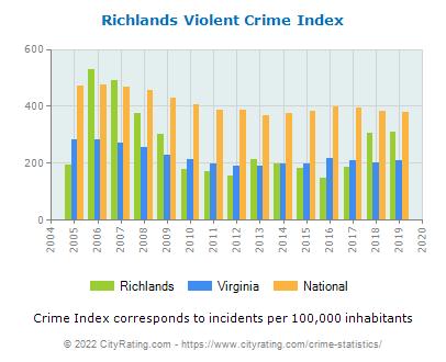 Richlands Violent Crime vs. State and National Per Capita