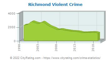 Richmond Violent Crime