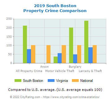 South Boston Property Crime vs. State and National Comparison
