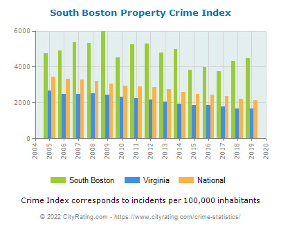 South Boston Property Crime vs. State and National Per Capita