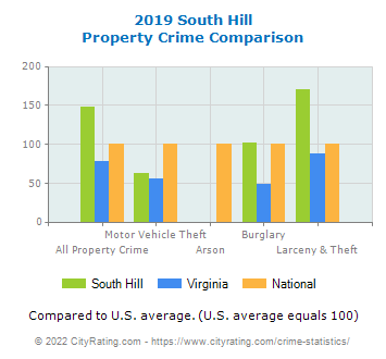 South Hill Property Crime vs. State and National Comparison