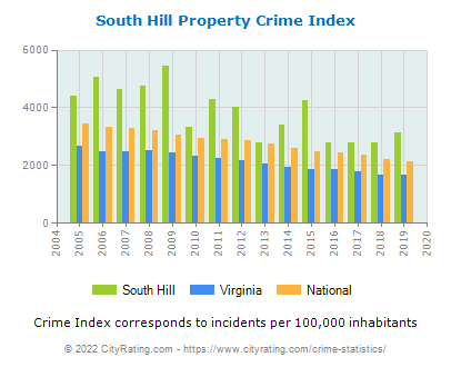 South Hill Property Crime vs. State and National Per Capita
