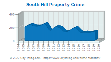 South Hill Property Crime