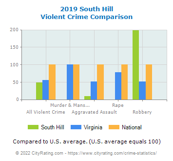 South Hill Violent Crime vs. State and National Comparison