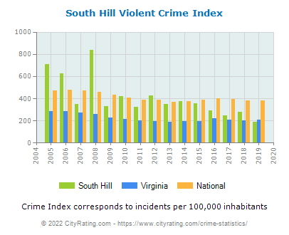 South Hill Violent Crime vs. State and National Per Capita