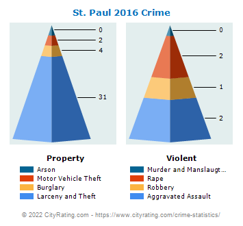 St. Paul Crime 2016