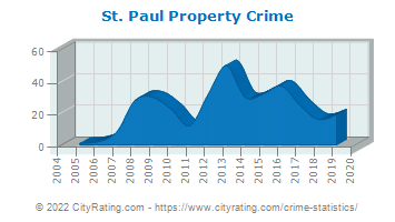St. Paul Property Crime