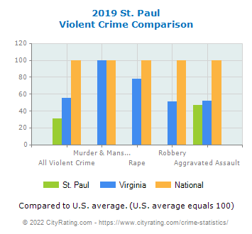 St. Paul Violent Crime vs. State and National Comparison