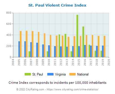 St. Paul Violent Crime vs. State and National Per Capita