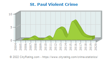 St. Paul Violent Crime