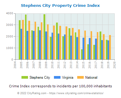 Stephens City Property Crime vs. State and National Per Capita