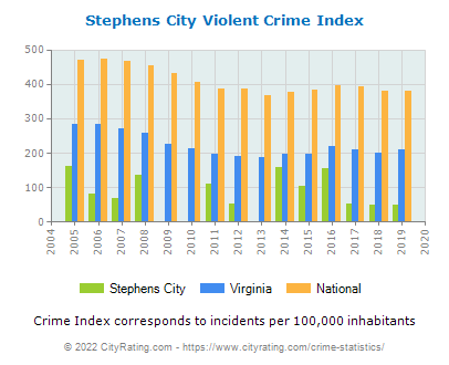 Stephens City Violent Crime vs. State and National Per Capita
