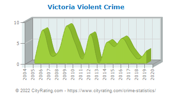 Victoria Crime Statistics: Virginia (VA) - CityRating com