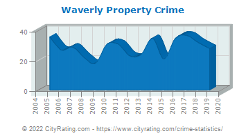Waverly Property Crime