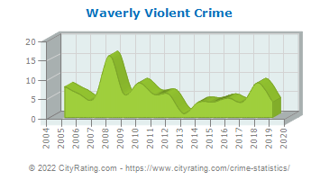 Waverly Violent Crime