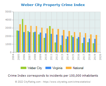 Weber City Property Crime vs. State and National Per Capita
