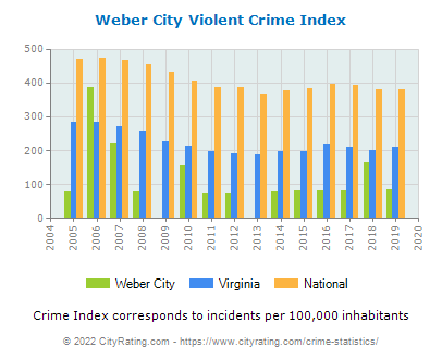 Weber City Violent Crime vs. State and National Per Capita