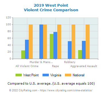 West Point Violent Crime vs. State and National Comparison