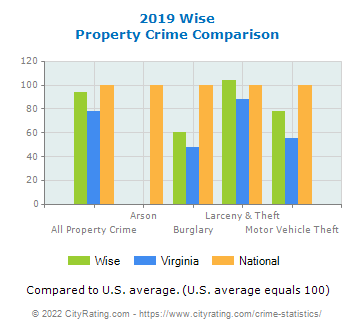 Wise Property Crime vs. State and National Comparison