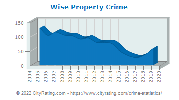 Wise Property Crime