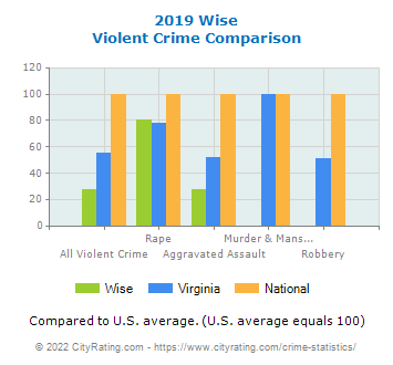 Wise Violent Crime vs. State and National Comparison