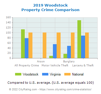 Woodstock Property Crime vs. State and National Comparison