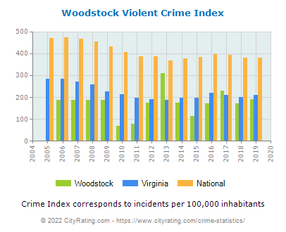 Woodstock Violent Crime vs. State and National Per Capita
