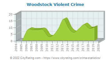 Woodstock Violent Crime