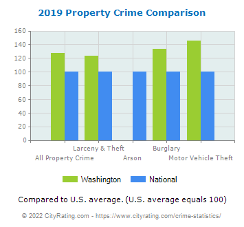 Washington Property Crime vs. National Comparison