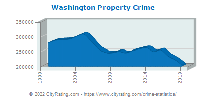 Washington Crime Statistics and Rates Report (WA) - CityRating.com