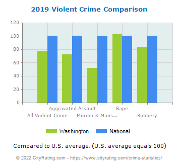 Washington Violent Crime vs. National Comparison