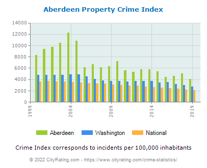 Aberdeen Property Crime vs. State and National Per Capita