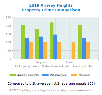 Airway Heights Property Crime vs. State and National Comparison