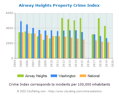 Airway Heights Property Crime vs. State and National Per Capita