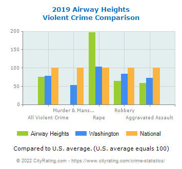 Airway Heights Violent Crime vs. State and National Comparison
