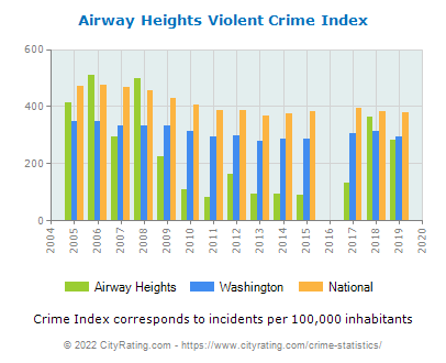 Airway Heights Violent Crime vs. State and National Per Capita