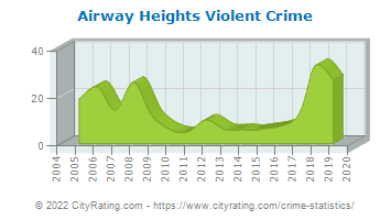 Airway Heights Violent Crime
