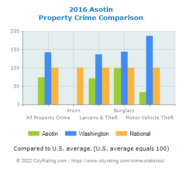 Asotin Property Crime vs. State and National Comparison