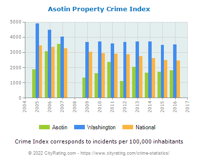Asotin Property Crime vs. State and National Per Capita