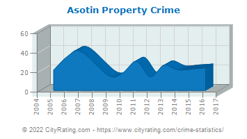 Asotin Property Crime